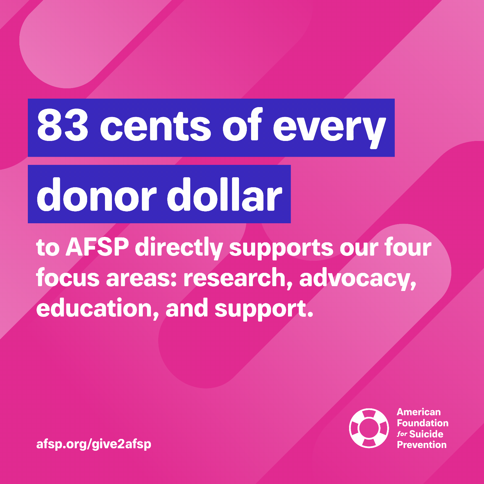 83 cents of every donor dollar to AFSP directly supports our four focus areas: research, advocacy, education, and support.