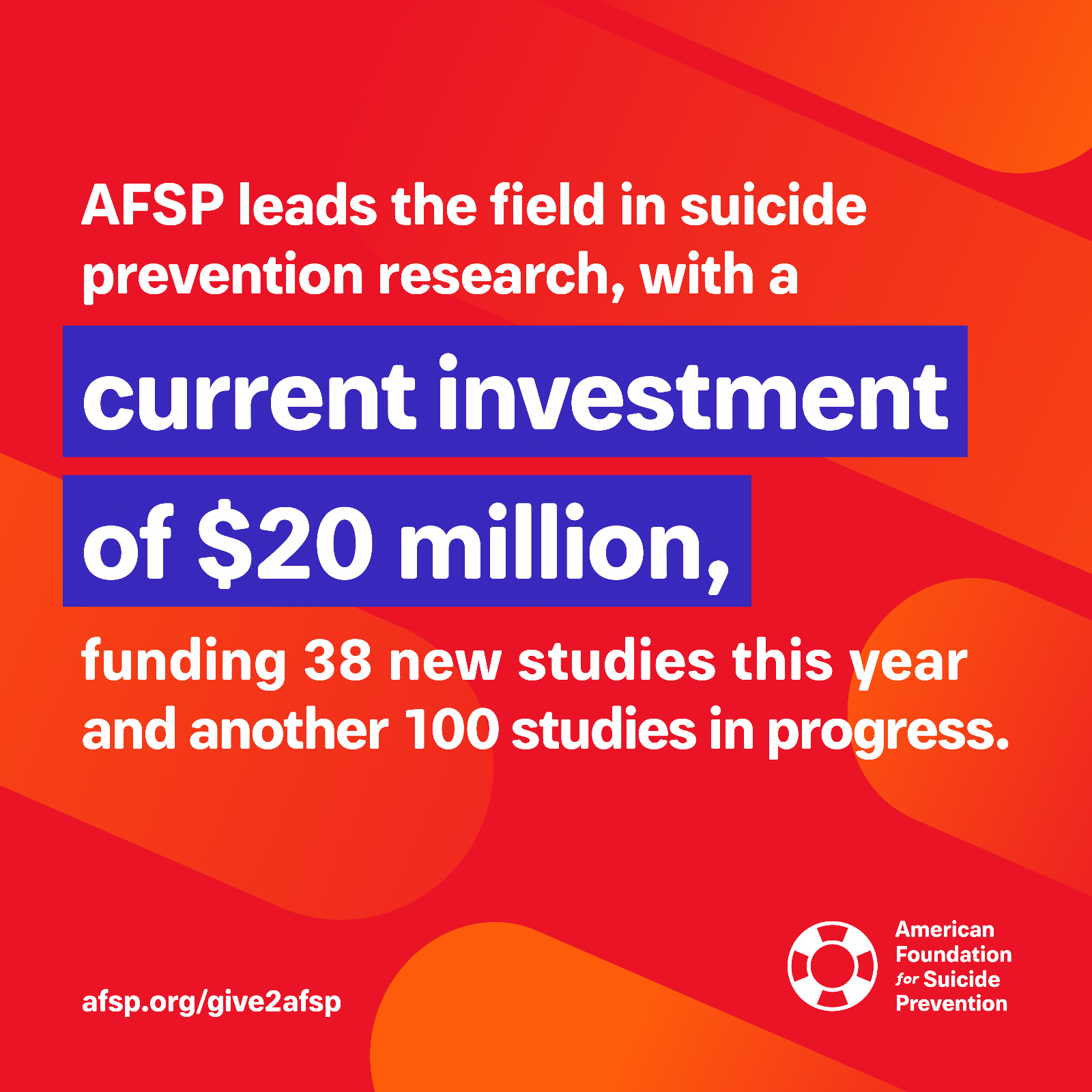 AFSP leads the field in suicide prevention research, with a current investment of $20 million, funding 38 new studies this year and another 100 studies in progress
