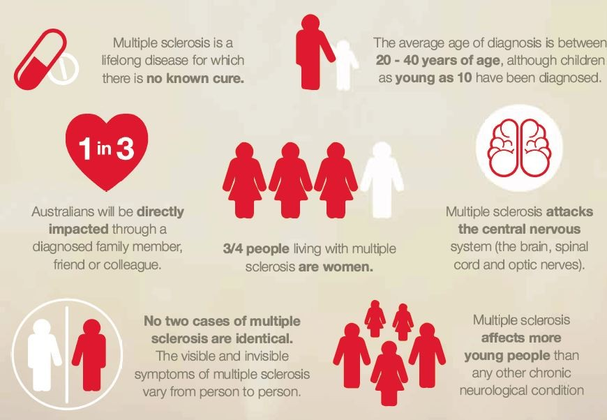 multiple sclerosis information