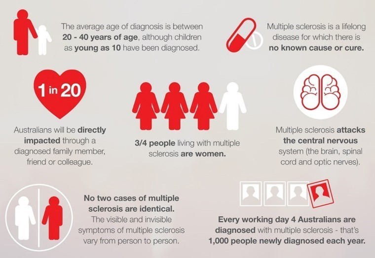 facts about ms