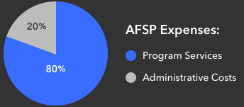 Pie chart showing AFSP's expenses at 20% program services and 80% administrative costs.