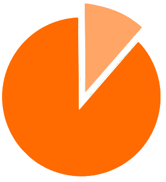 Pie Chart displaying 88% of World Vision's total operating expenses were used for programs that benefit children, families, and communities in need.